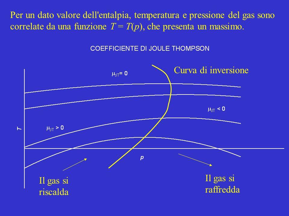 Per un dato valore dell entalpia, temperatura e pressione del gas sono correlate da una funzione T = T(p), che presenta un massimo.