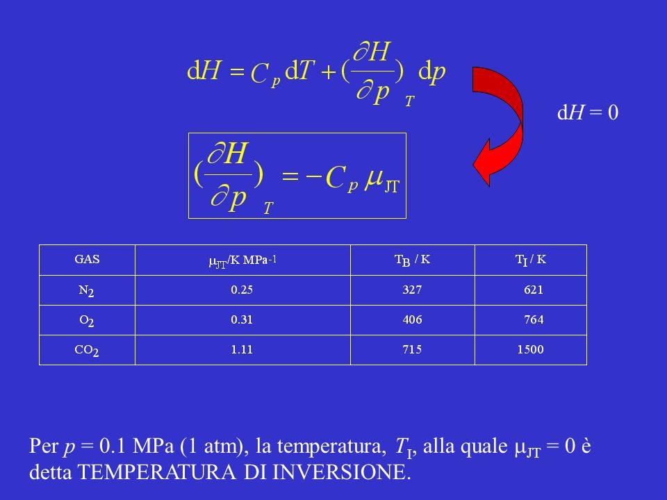 dH = 0Per p = 0.1 MPa (1 atm), la temperatura, TI, alla quale mJT = 0 è detta TEMPERATURA DI INVERSIONE.