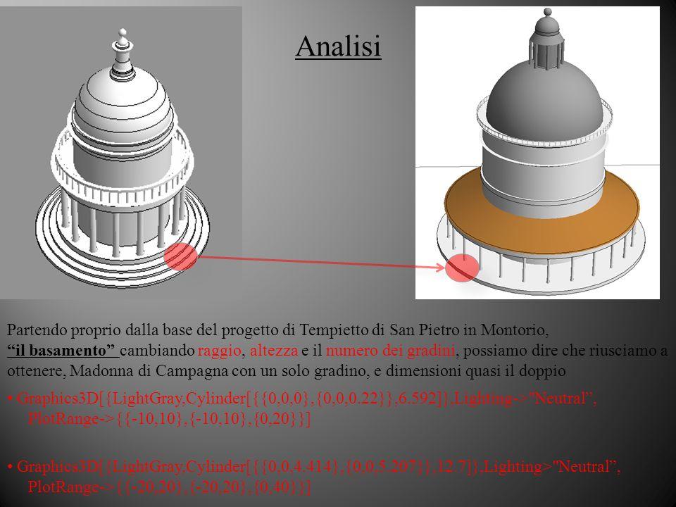 Analisi Partendo proprio dalla base del progetto di Tempietto di San Pietro in Montorio,