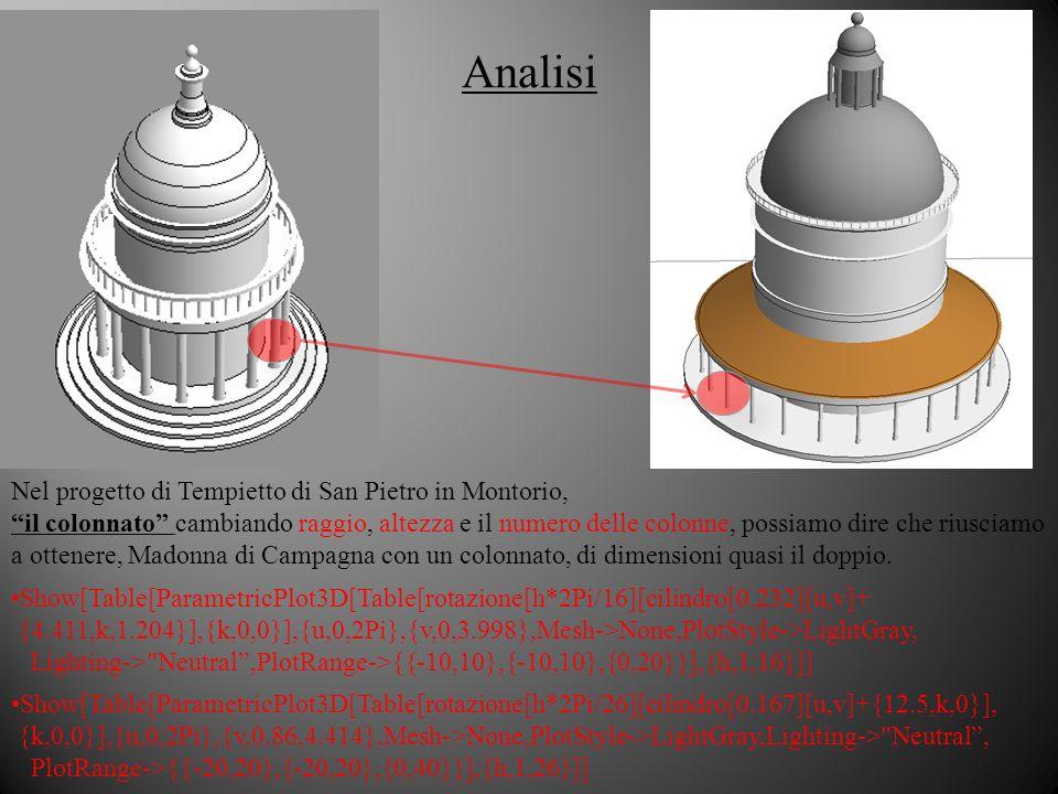Analisi Nel progetto di Tempietto di San Pietro in Montorio,