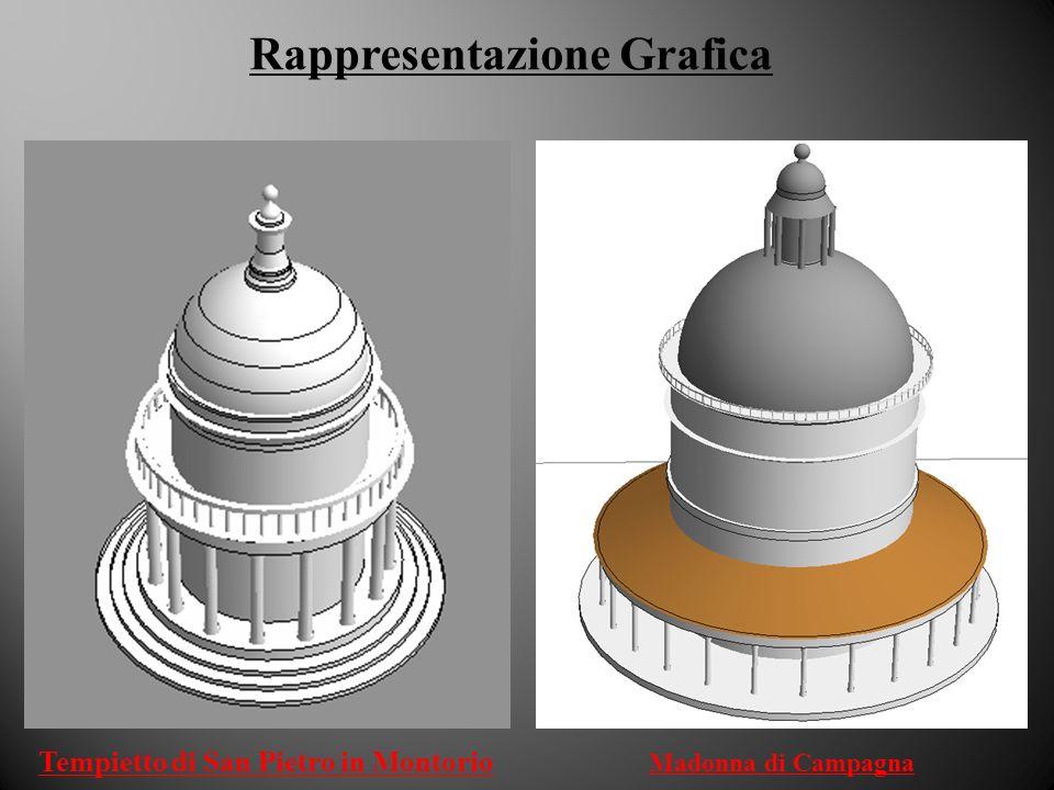 Rappresentazione Grafica Tempietto di San Pietro in Montorio