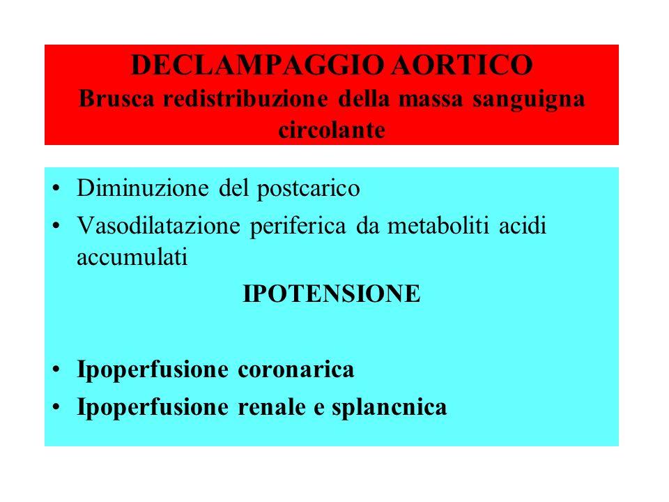 DECLAMPAGGIO AORTICO Brusca redistribuzione della massa sanguigna circolante