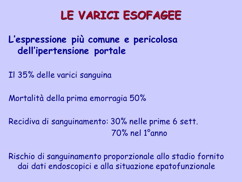 LE VARICI ESOFAGEE L'espressione più comune e pericolosa dell'ipertensione portale. Il 35% delle varici sanguina.