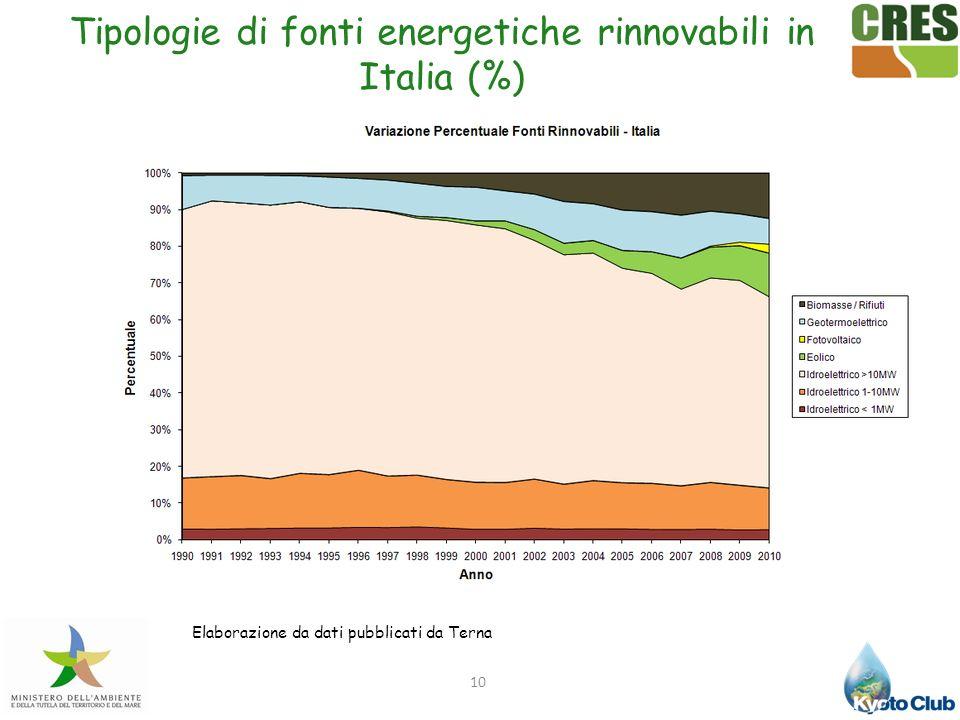 Tipologie di fonti energetiche rinnovabili in Italia (%)