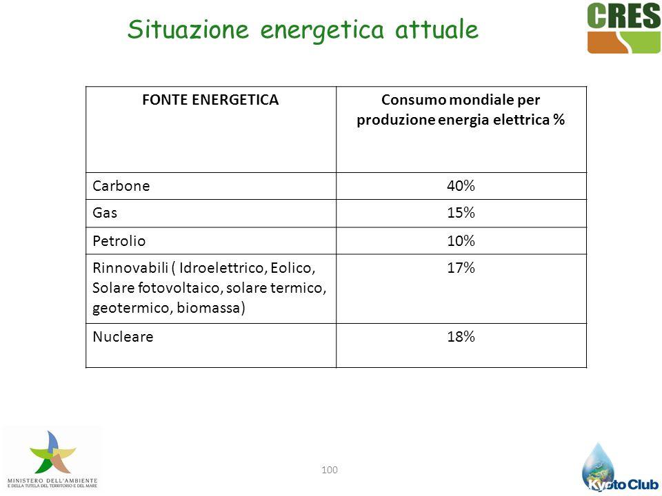 Consumo mondiale per produzione energia elettrica %