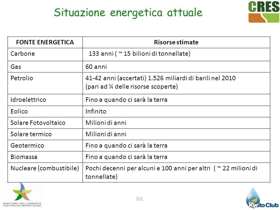 Situazione energetica attuale
