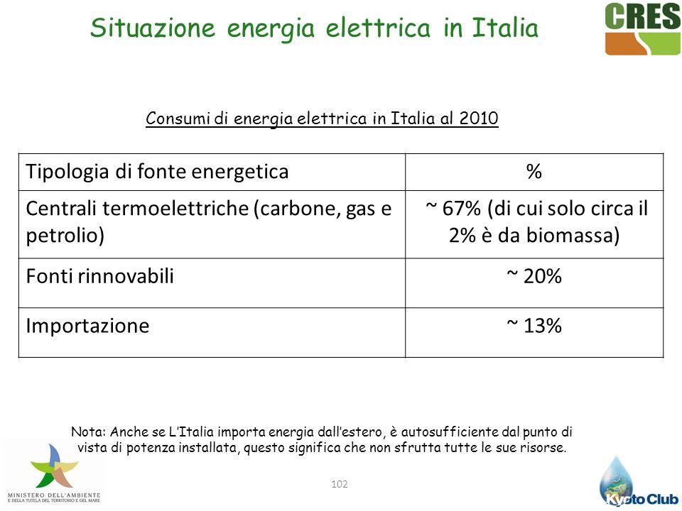 Situazione energia elettrica in Italia