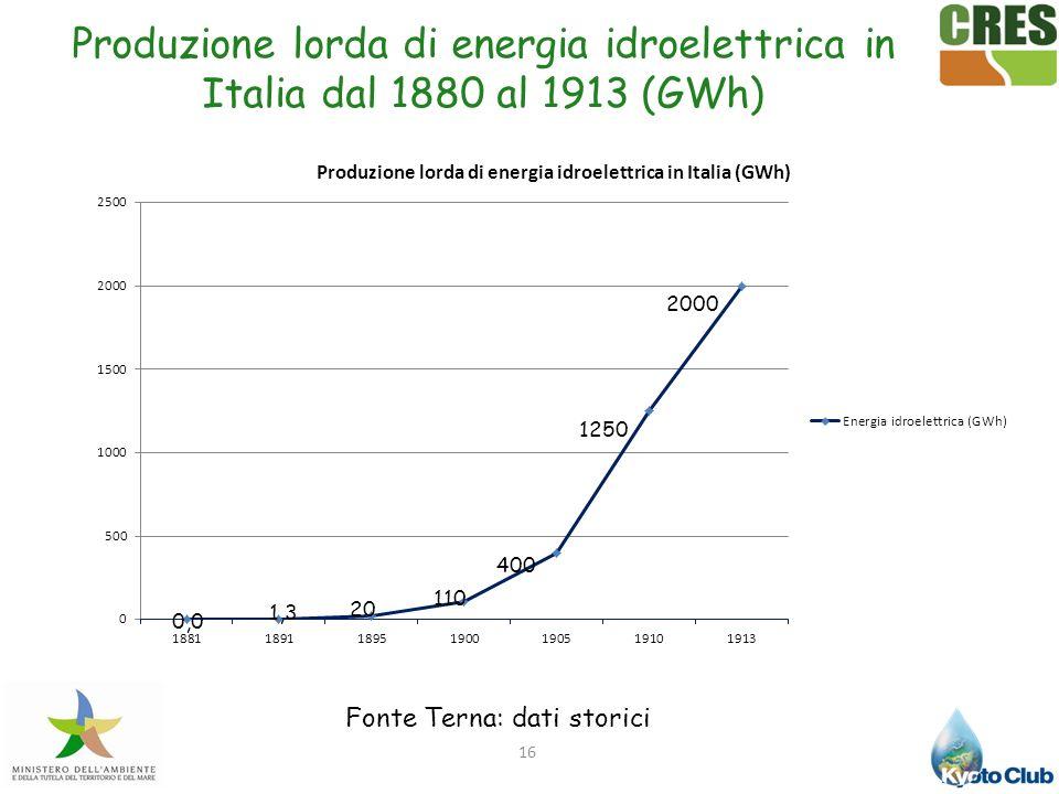 Fonte Terna: dati storici
