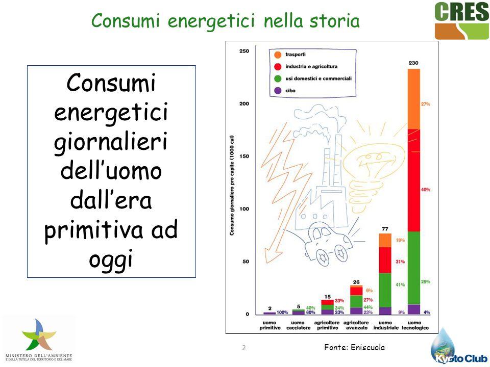 Consumi energetici giornalieri dell'uomo dall'era primitiva ad oggi