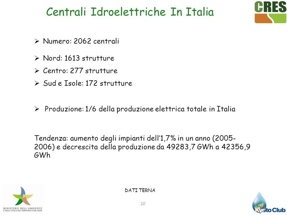 Centrali Idroelettriche In Italia
