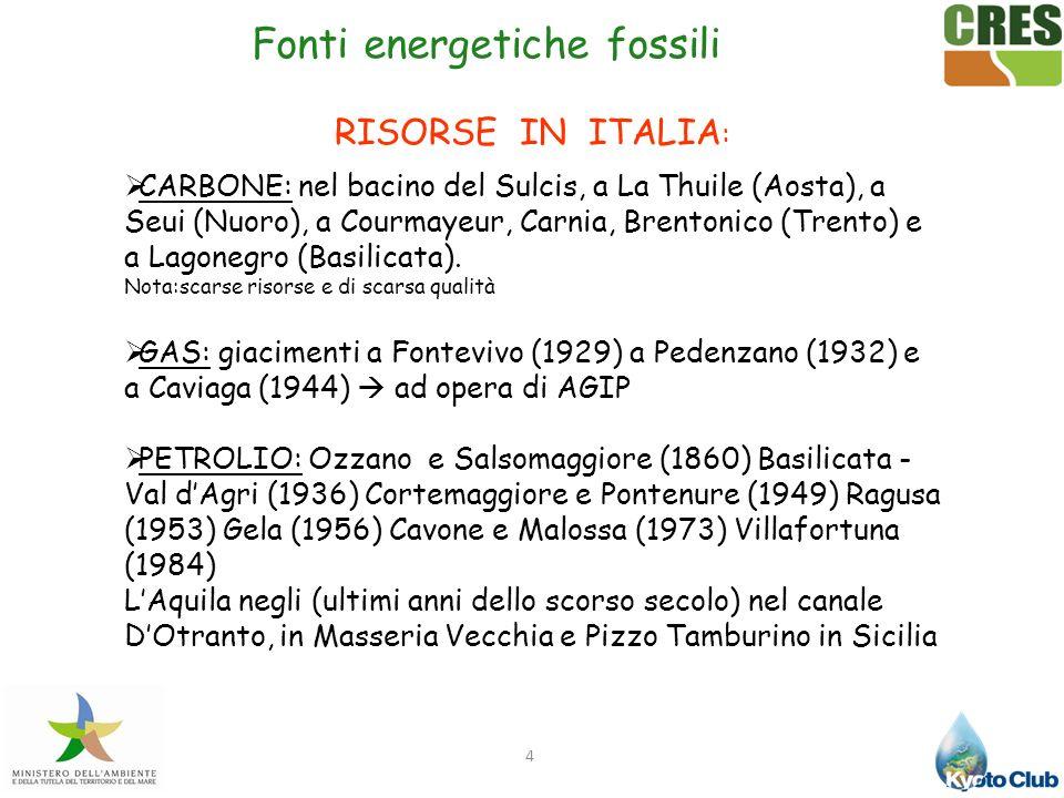 Fonti energetiche fossili