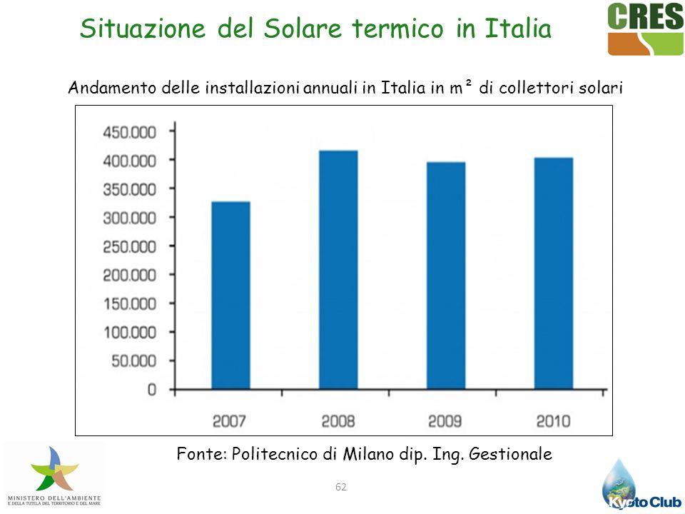 Situazione del Solare termico in Italia