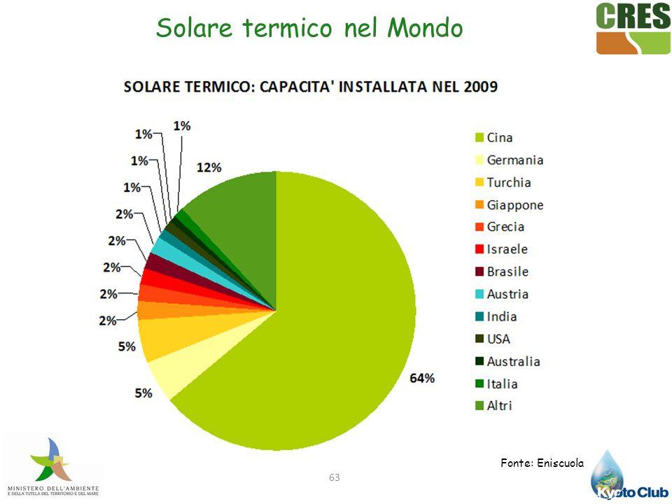 Solare termico nel Mondo