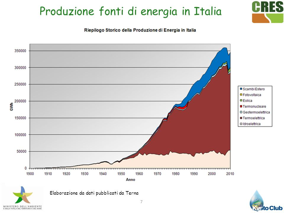 Produzione di energia in Italia dal 1950.