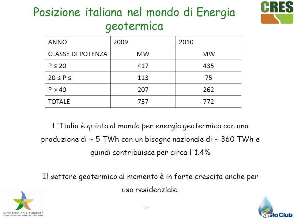 Posizione italiana nel mondo di Energia geotermica
