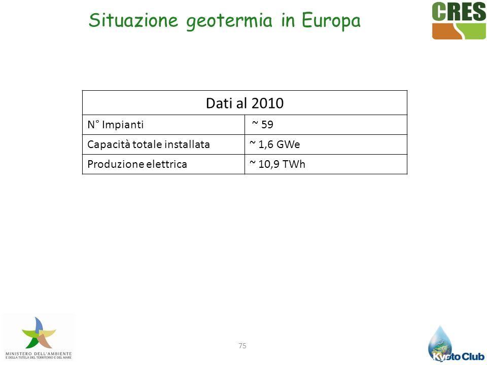 Situazione geotermia in Europa