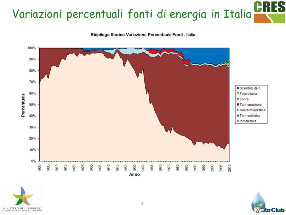 Variazioni percentuali fonti di energia in Italia