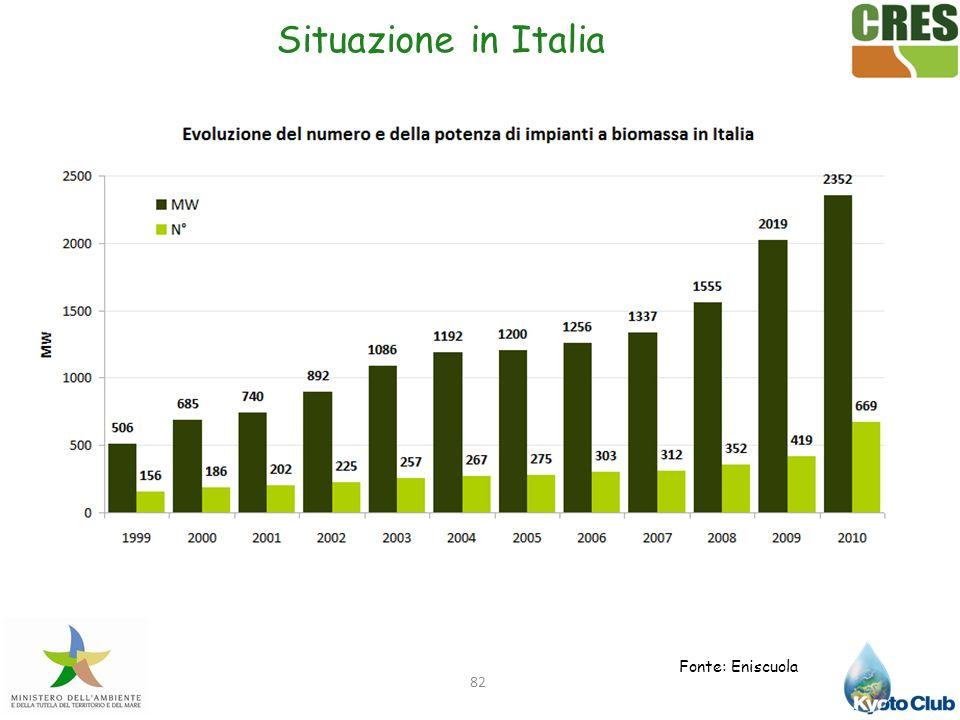 Situazione in Italia Fonte: Eniscuola