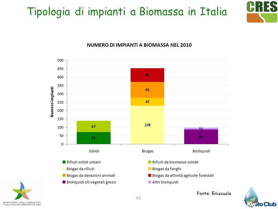 Tipologia di impianti a Biomassa in Italia