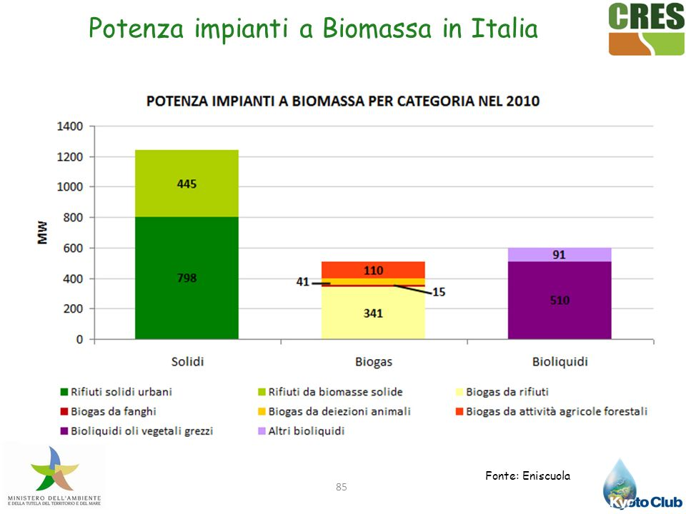 Potenza impianti a Biomassa in Italia