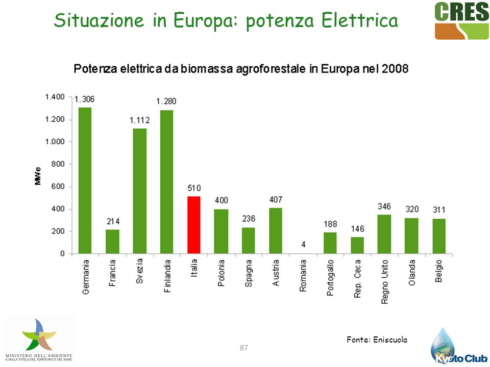 Situazione in Europa: potenza Elettrica