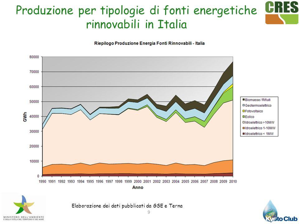 Produzione per tipologie di fonti energetiche rinnovabili in Italia