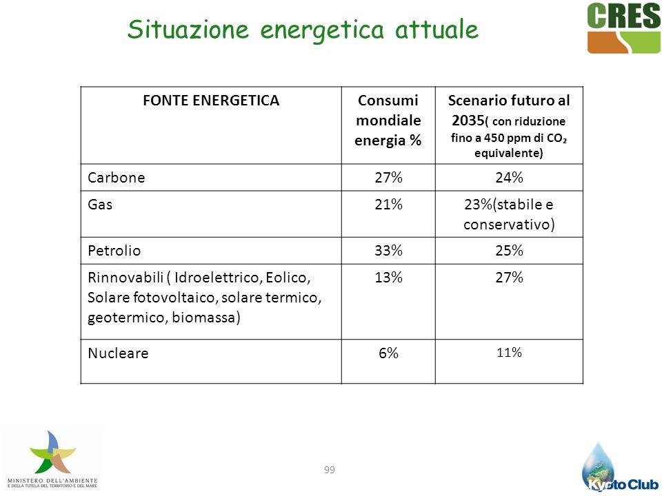 Consumi mondiale energia %