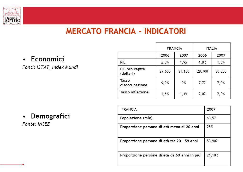 MERCATO FRANCIA - INDICATORI