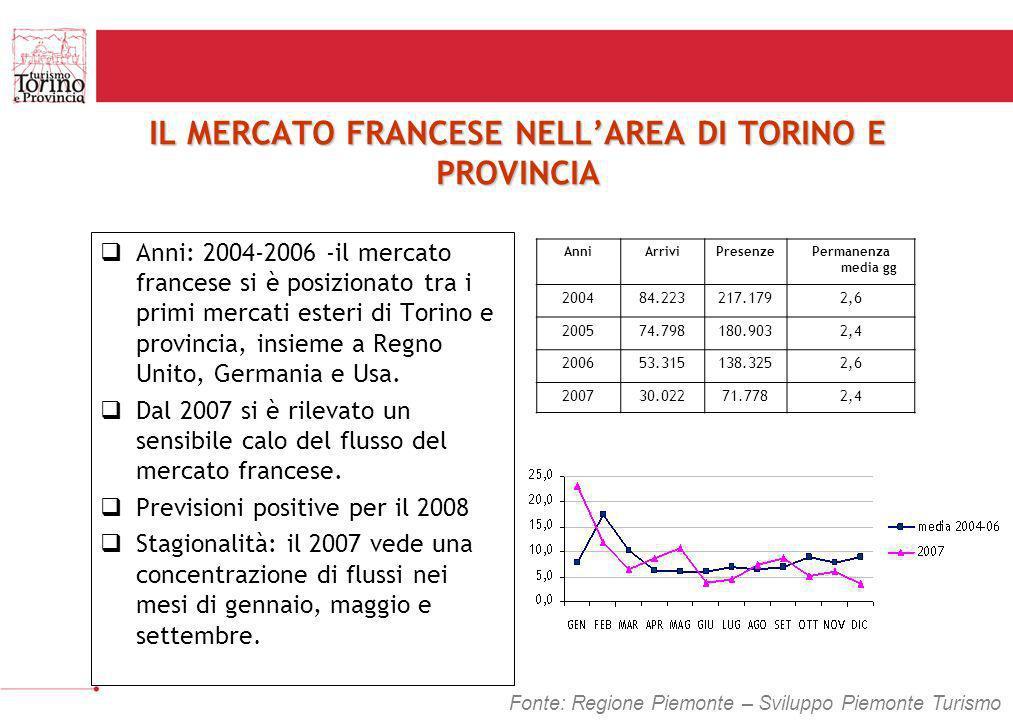 IL MERCATO FRANCESE NELL'AREA DI TORINO E PROVINCIA