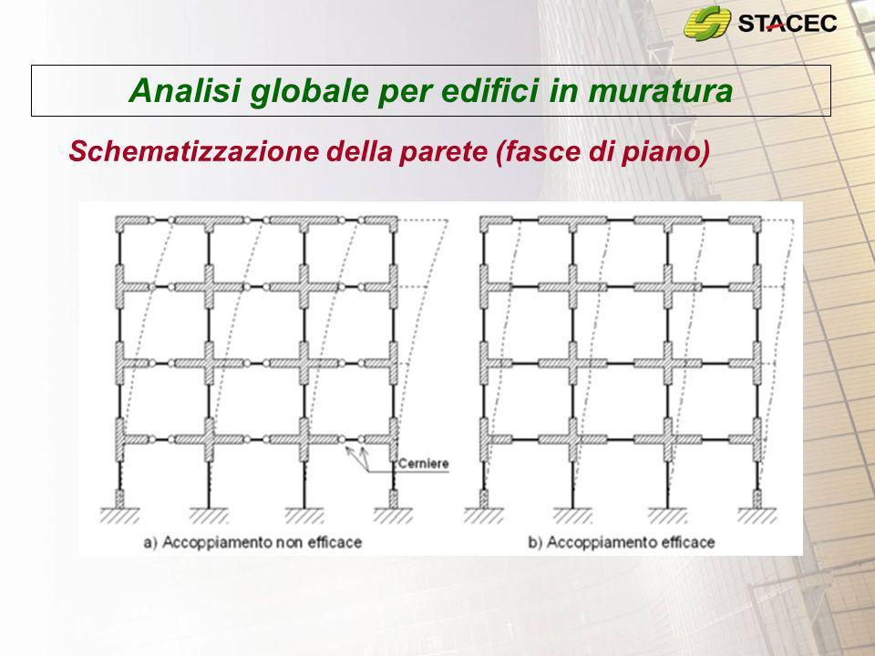 Analisi globale per edifici in muratura
