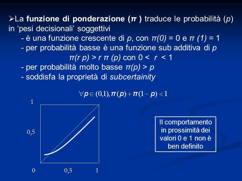 - è una funzione crescente di p, con π(0) = 0 e π (1) = 1