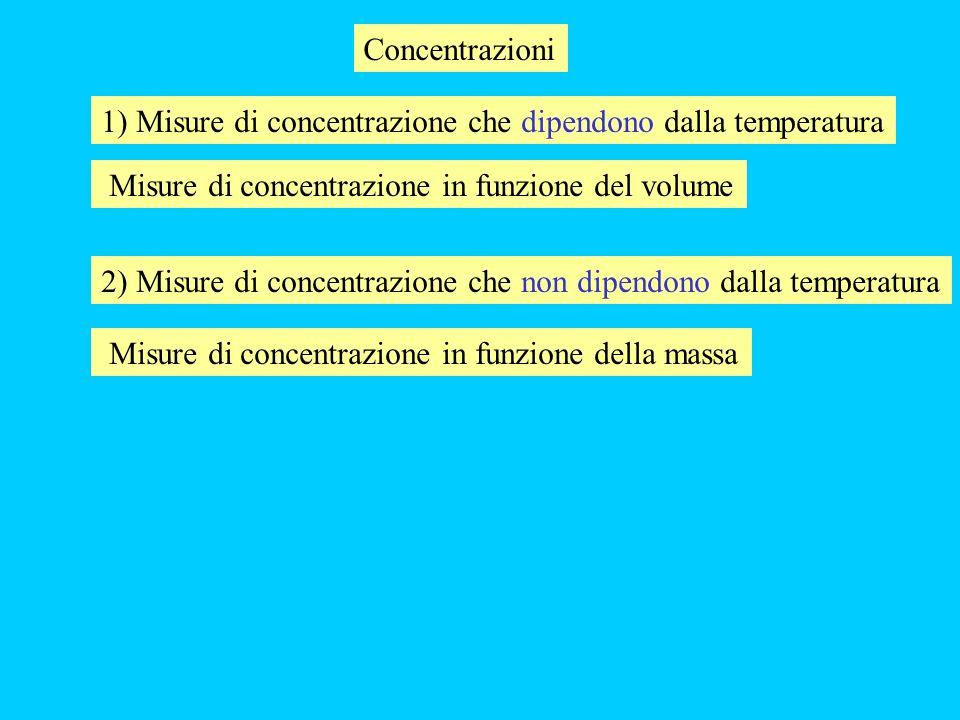 Concentrazioni 1) Misure di concentrazione che dipendono dalla temperatura. Misure di concentrazione in funzione del volume.