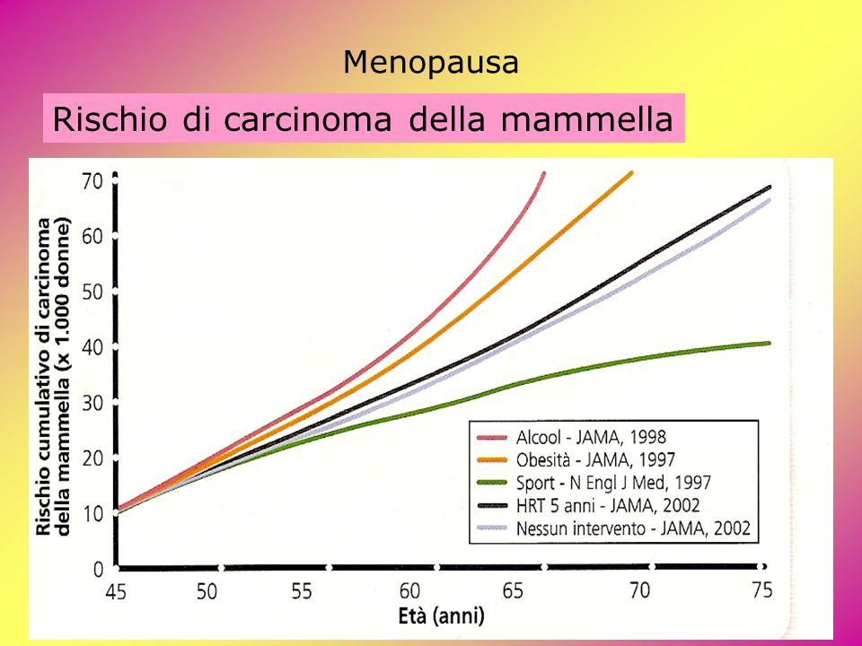 Rischio di carcinoma della mammella