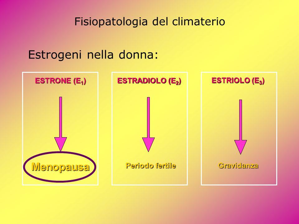 Fisiopatologia del climaterio