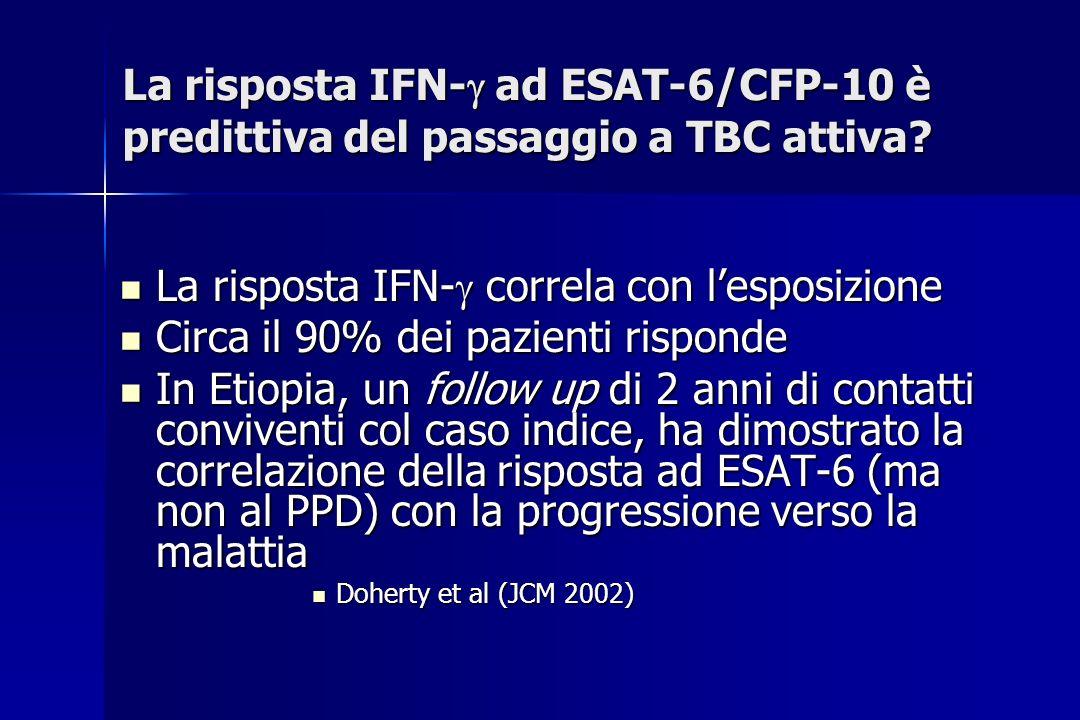 La risposta IFN- correla con l'esposizione