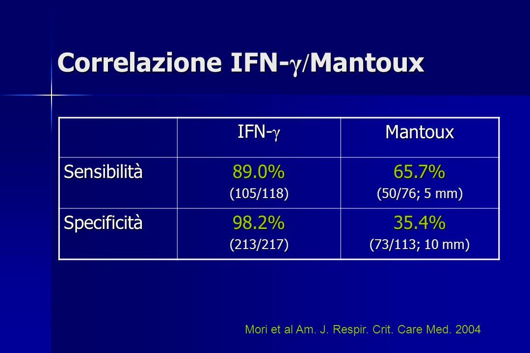Correlazione IFN-γ/Mantoux