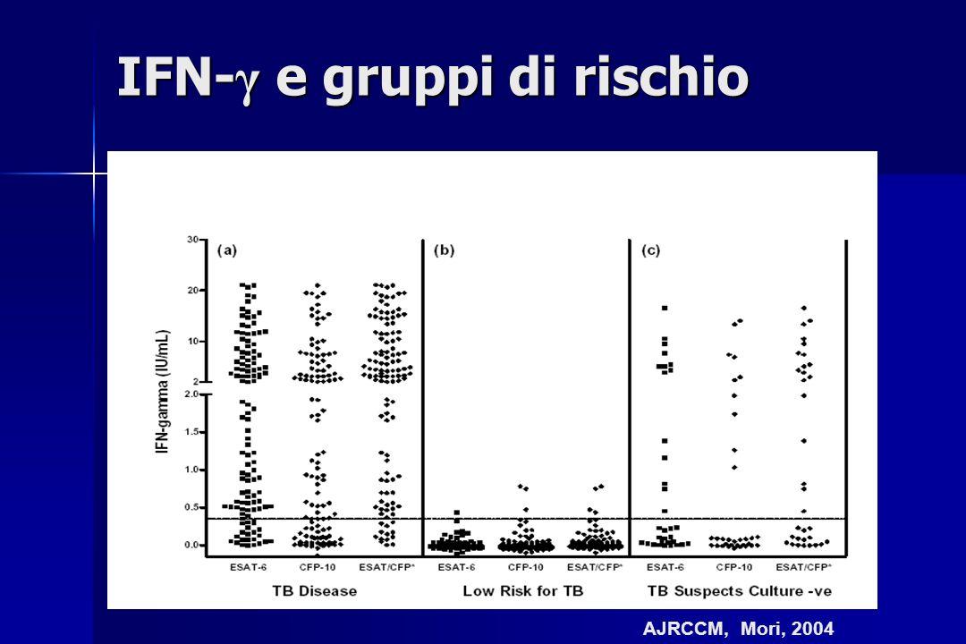 IFN-γ e gruppi di rischio