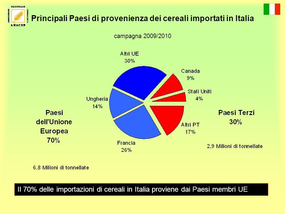 Principali Paesi di provenienza dei cereali importati in Italia campagna 2009/2010