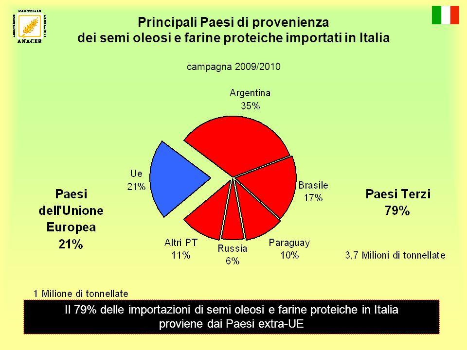 Principali Paesi di provenienza dei semi oleosi e farine proteiche importati in Italia campagna 2009/2010