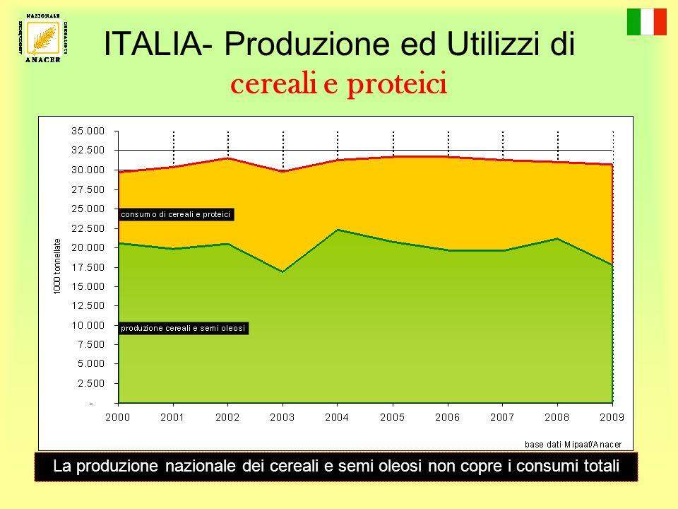 ITALIA- Produzione ed Utilizzi di cereali e proteici