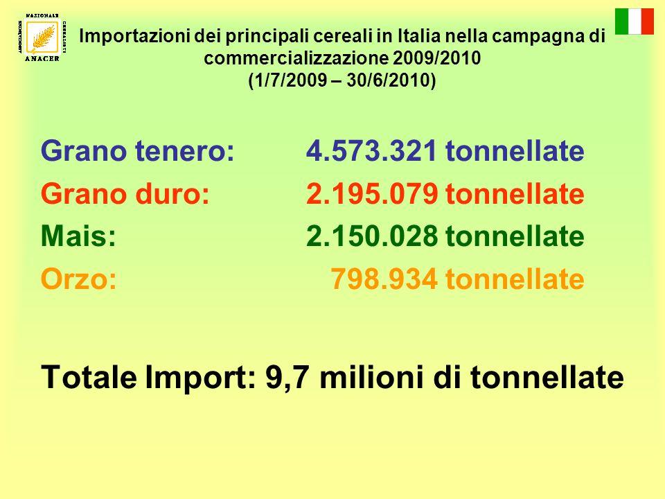 Totale Import: 9,7 milioni di tonnellate