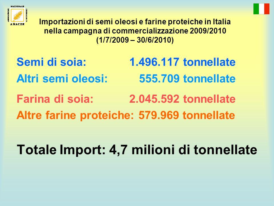 Totale Import: 4,7 milioni di tonnellate
