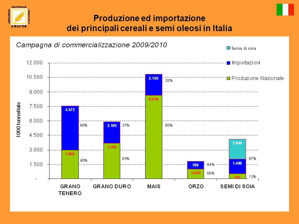 Produzione ed importazione dei principali cereali e semi oleosi in Italia