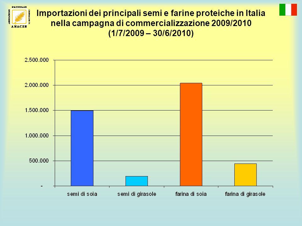 Importazioni dei principali semi e farine proteiche in Italia nella campagna di commercializzazione 2009/2010 (1/7/2009 – 30/6/2010)