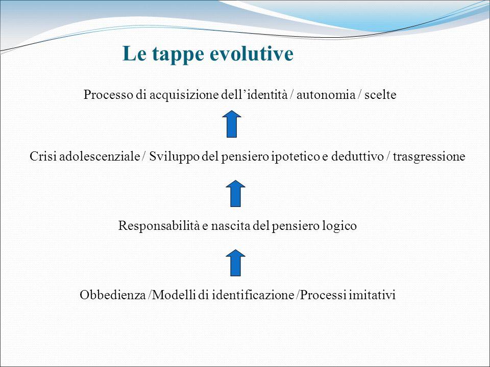 Le tappe evolutive Processo di acquisizione dell'identità / autonomia / scelte.