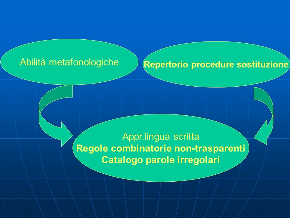 Regole combinatorie non-trasparenti Catalogo parole irregolari