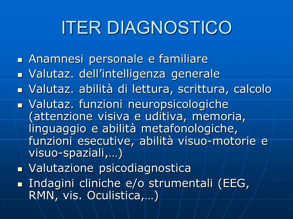 ITER DIAGNOSTICO Anamnesi personale e familiare