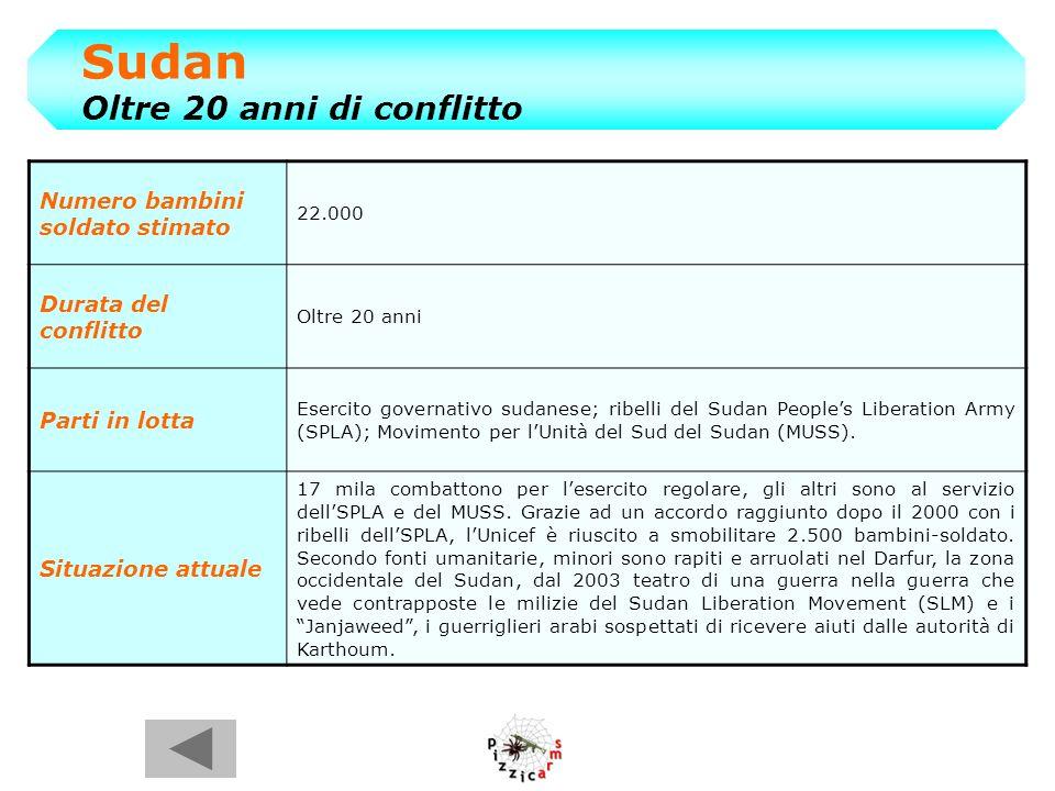 Sudan Oltre 20 anni di conflitto