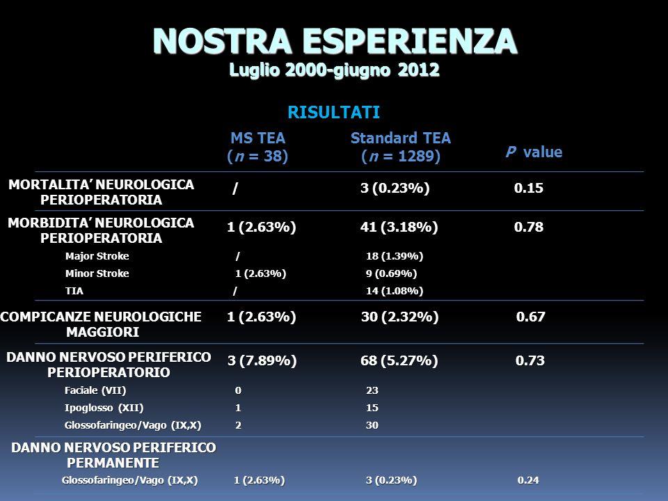 NOSTRA ESPERIENZA Luglio 2000-giugno 2012 RISULTATI MS TEA (n = 38)