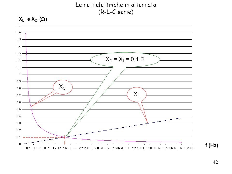 Le reti elettriche in alternata (R-L-C serie)